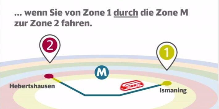 Wenn Sie von Zone 1 durch die Zone M zur Zone 2 fahren