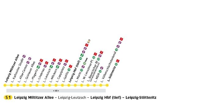 S-Bahn Mitteldeutschland S-Bahn-Linie S1
