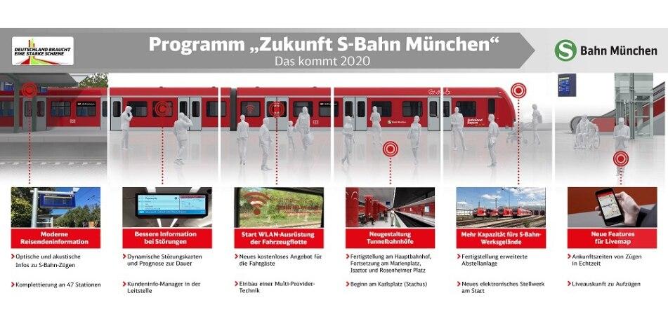 Programm Zukunft 2020