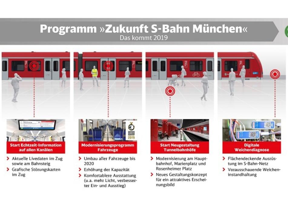 Programm Zukunft 2019