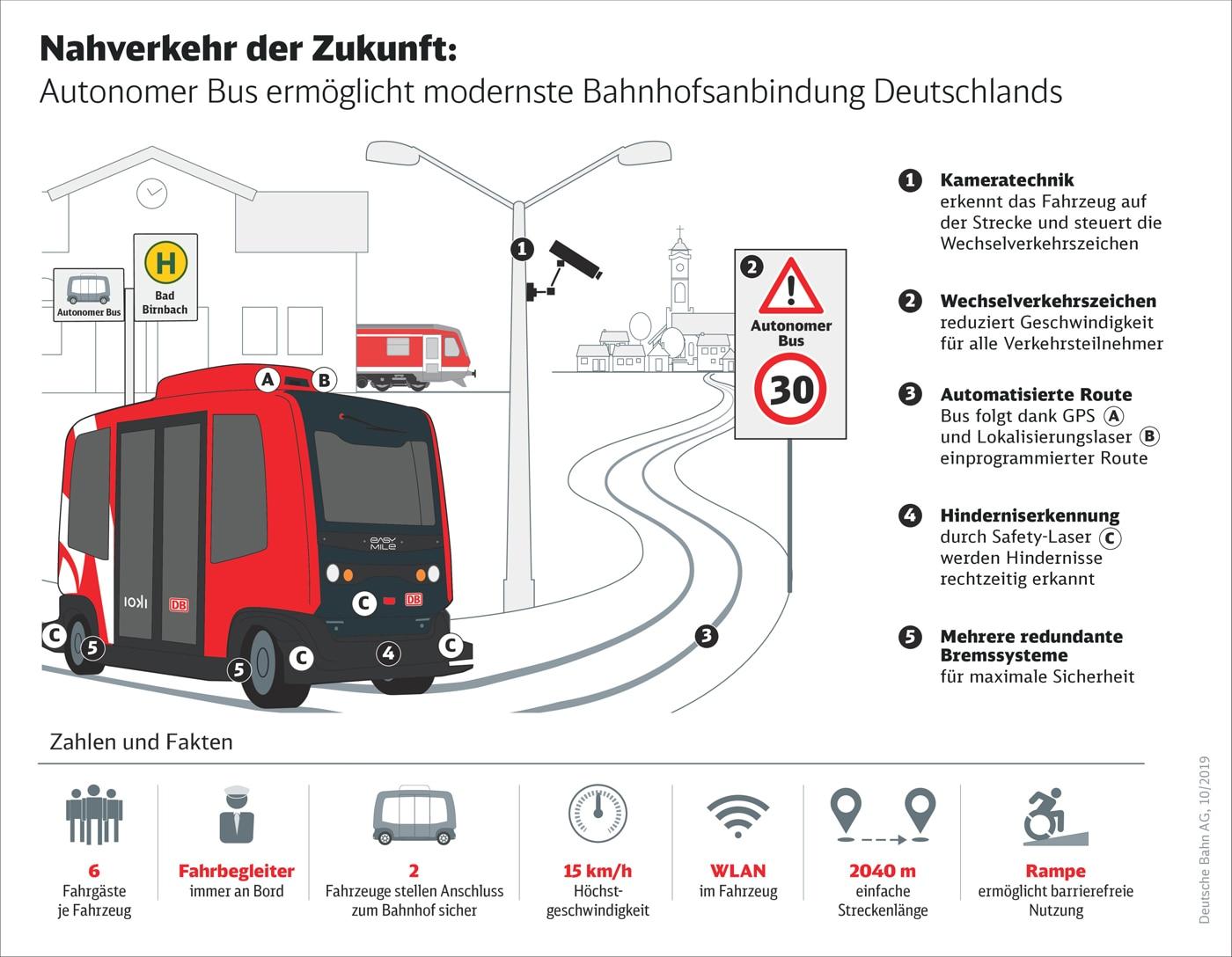 Nahverkehr der Zukunft: Autonomer Bus ermöglicht modernste Bahnhofsanbindung Deutschlands