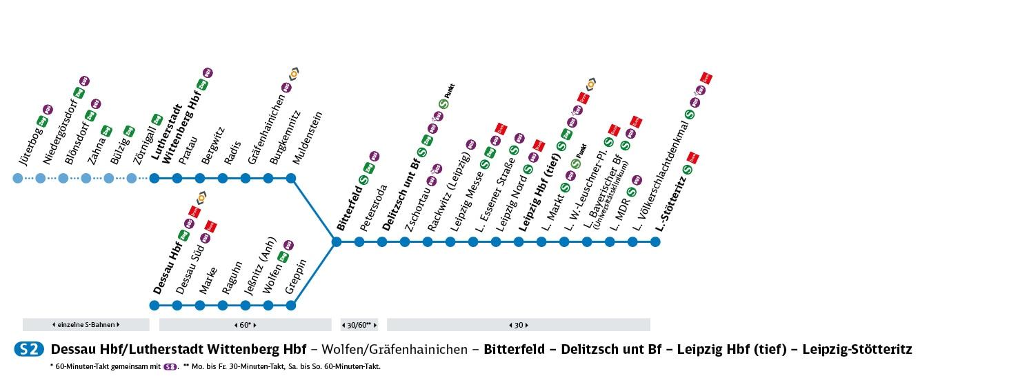 S-Bahn Mitteldeutschland S-Bahn-Linie S2