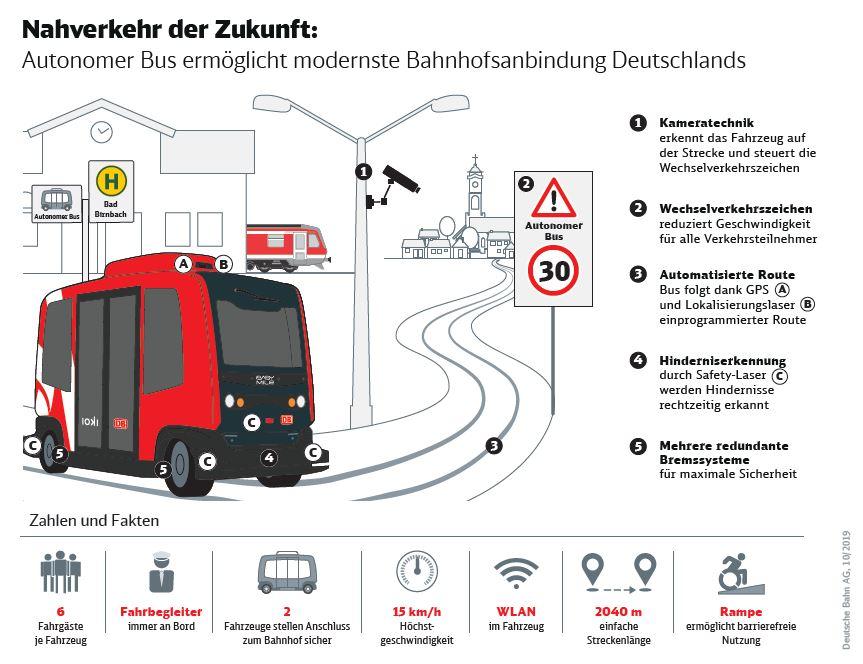 Autonomer Bus Skizze