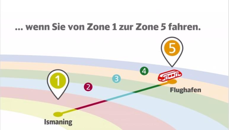 wenn Sie von Zone 1 zur Zone 5 fahren