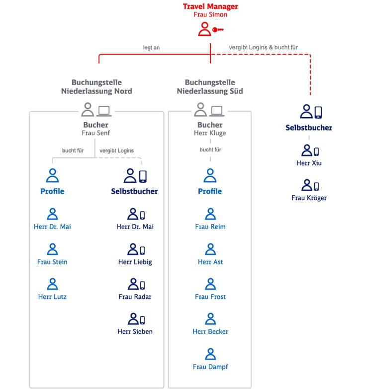 Beispielhafte Abbildung für die Struktur einer Firma im Geschäftskundenportal