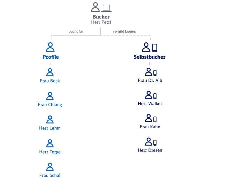 Beispielhafte Abbildung für die Struktur einer Firma im SMART-Geschäftskundenportal