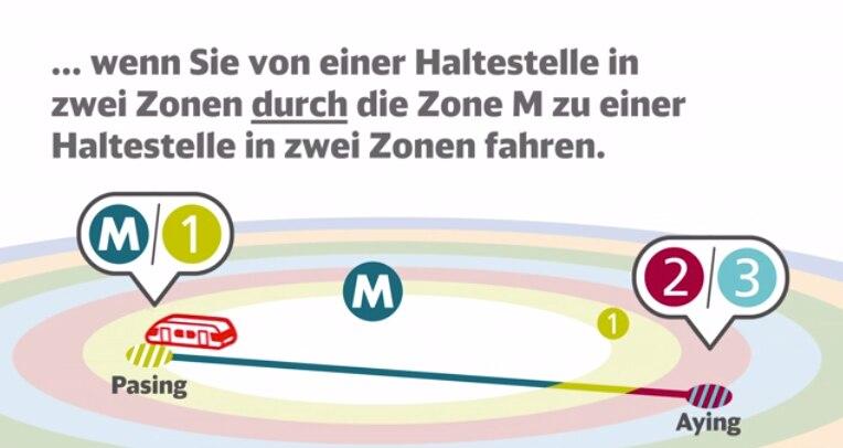 ... wenn Sie von einer Haltestelle in 2 Zonen durch die Zone M zu einer Haltestelle in 2 Zonen fahre
