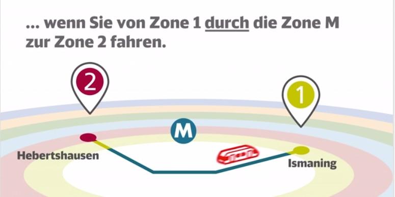 ... wenn Sie von Zone 1 durch die Zone M zur Zone 2 fahren